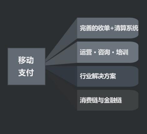 title='银行合作方案'